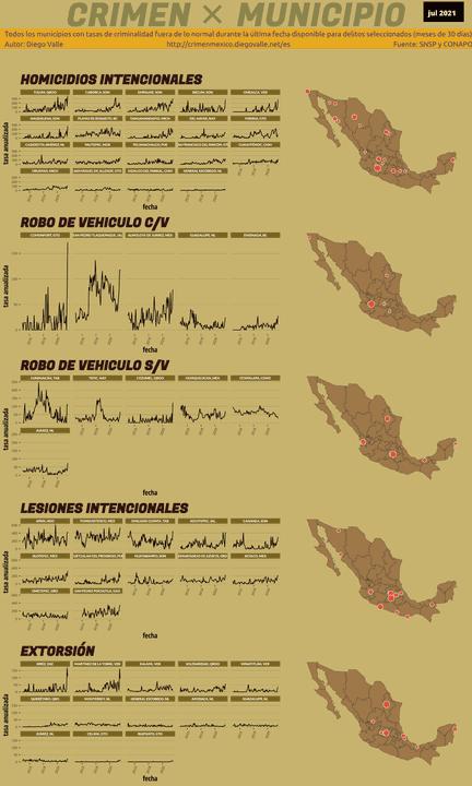 Infográfica del Crimen en México - Jul 2021