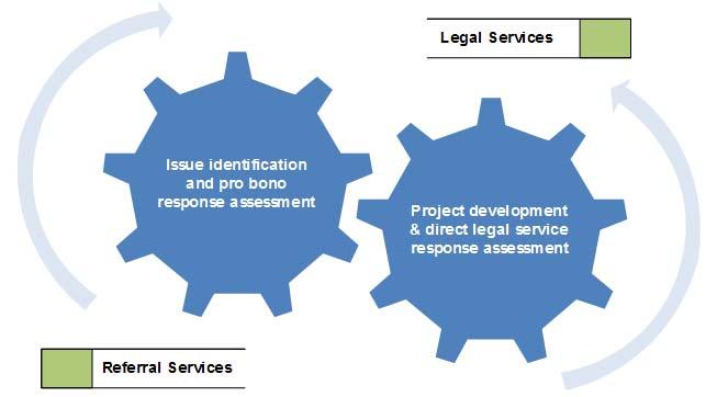 - Program development model