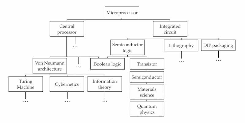 Microprocessor technologies