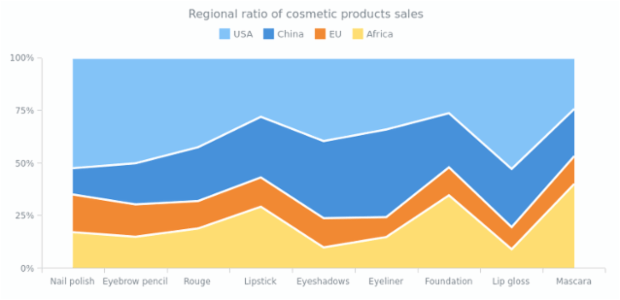 An area chart showing cosmetic sales per region across USA, China, Europe, and Africa
