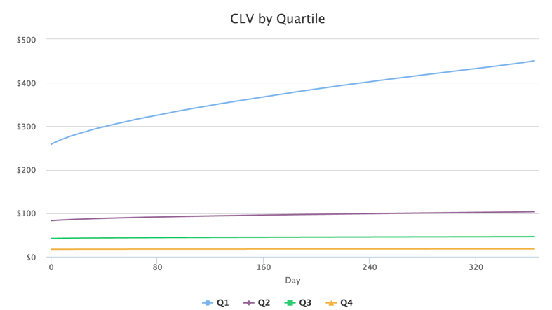 Chart of CLV by quartile