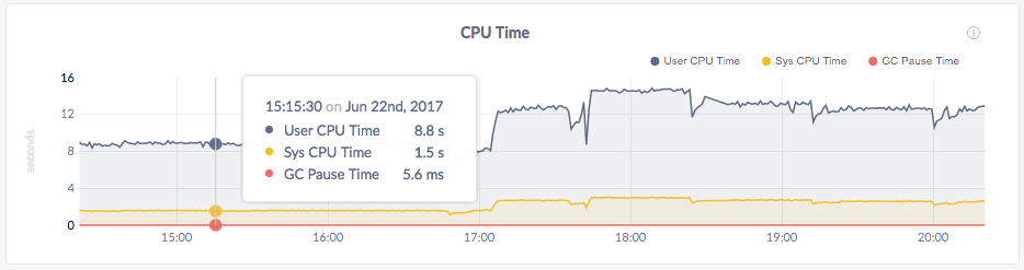 CockroachDB Admin UI CPU Time
