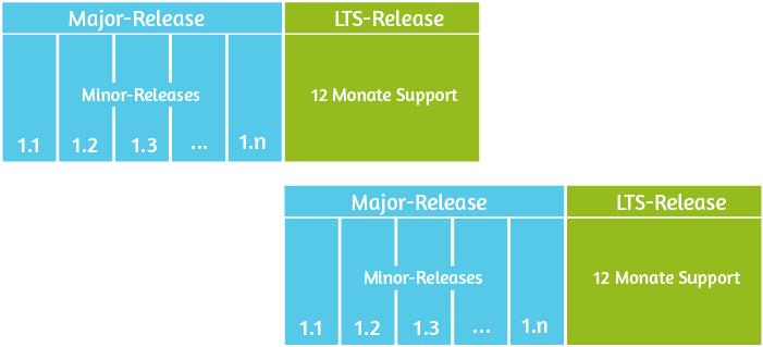 Der Release-Zyklus