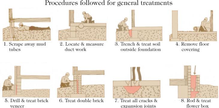 Other common liquid treatment locations