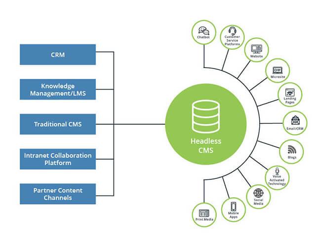 Content Repository Model Diagram