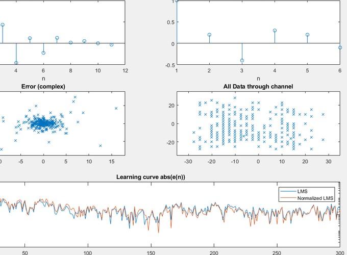 Adaptive EQ + QPSK Simulation | Andrew's Portfolio