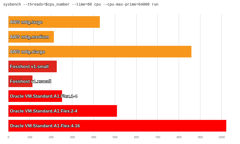 Sysbench benchmark