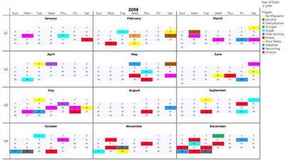 My migraine calendar heat map