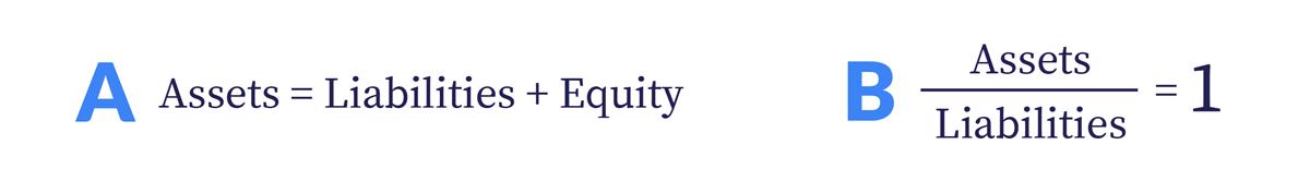 Balance sheet equation (assets = liabilities + equity) + funded status equation (assets divided by liabilities equals 1)