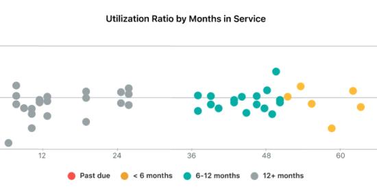 Utilization ratio