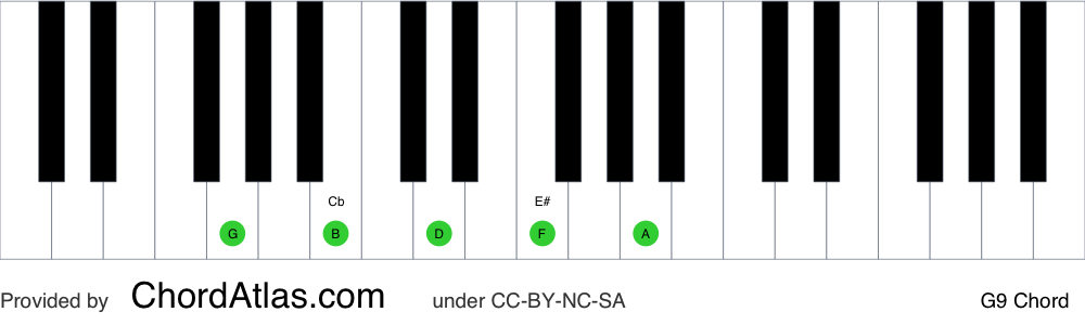 Piano chord chart for the G dominant ninth chord (G9). The notes G, B, D, F and A are highlighted.