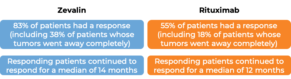 Results after treatment with Zevalin vs Rituximab (diagram)