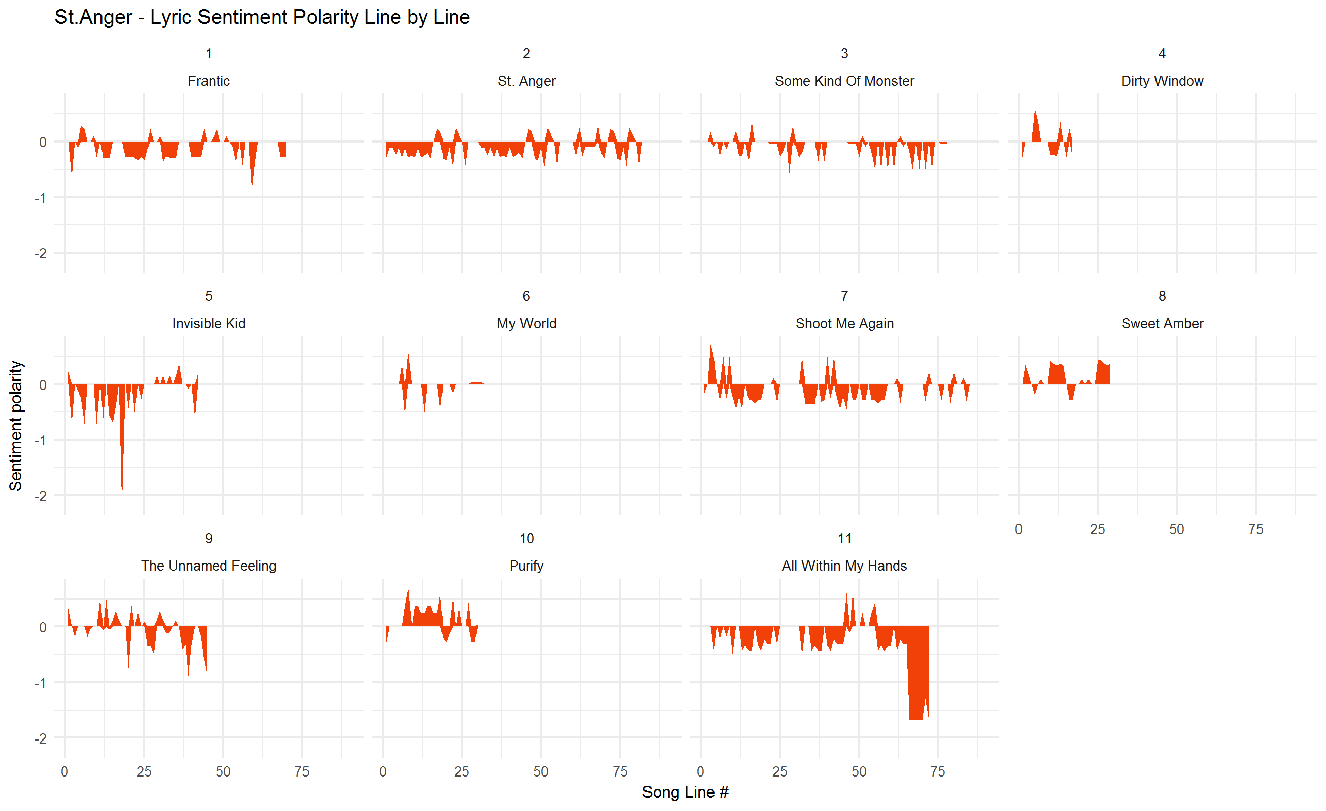 2018-02-01-Sentiment-by-track-Anger.png