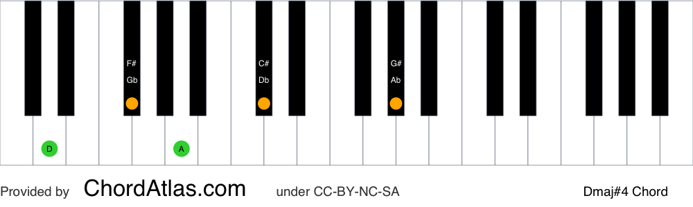 Piano chord chart for the D major seventh sharp eleventh chord (Dmaj#4). The notes D, F#, A, C# and G# are highlighted.