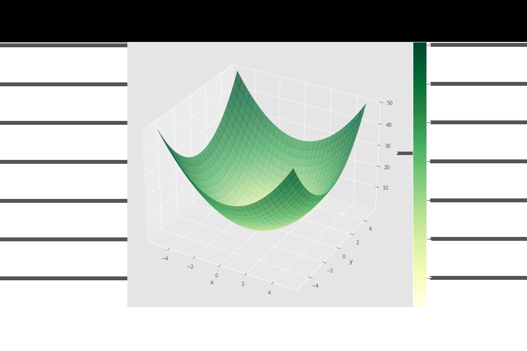 Graphe d'une fonction à deux variables à valeurs réelles