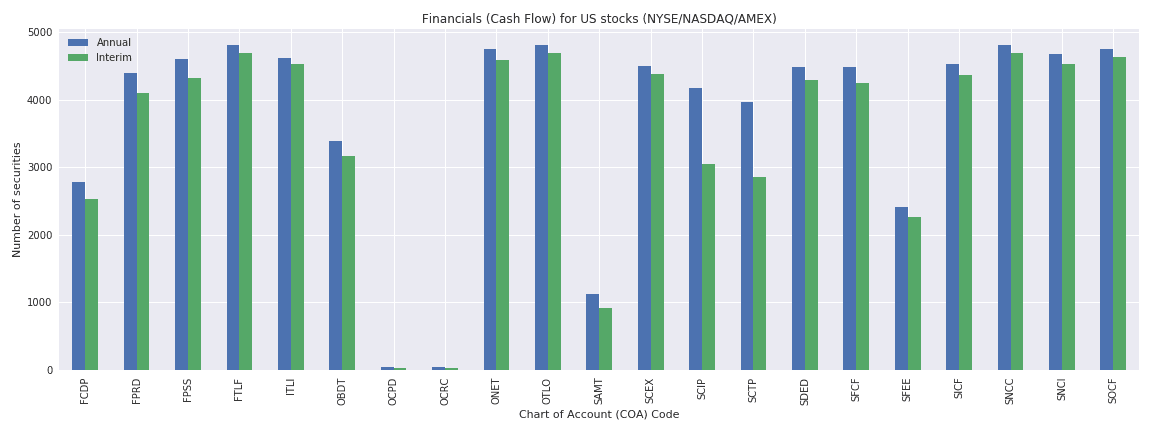 US Reuters financials cash flow