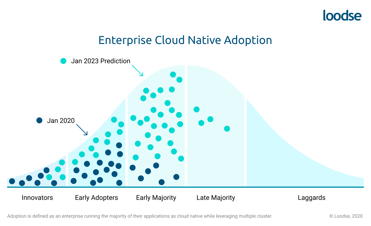 Enterprise cloud native adoption 2023 prediction