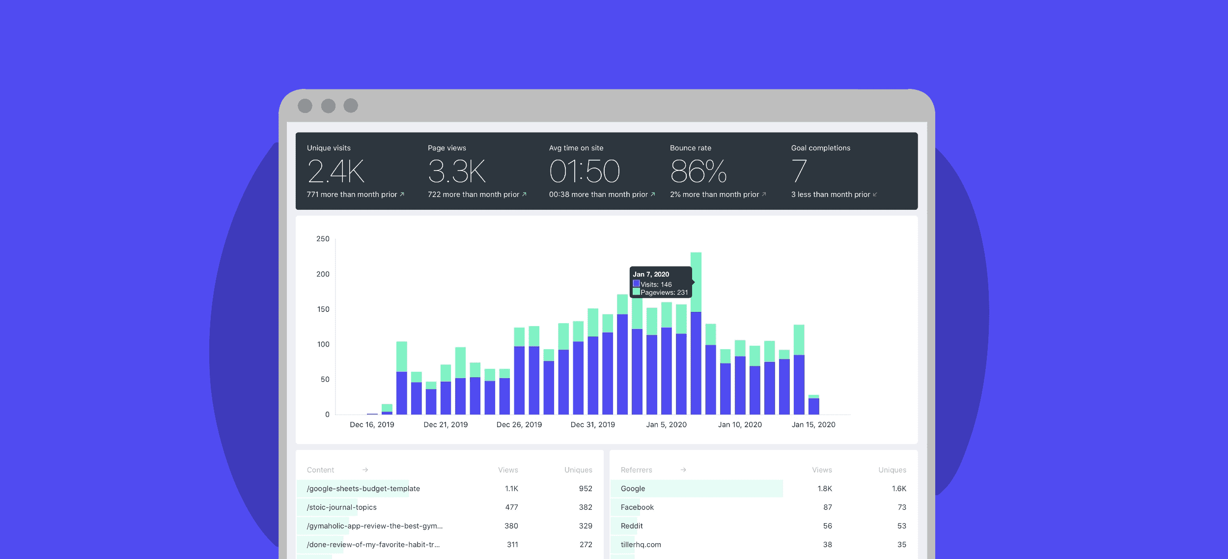 fathom analytics review from a marketer