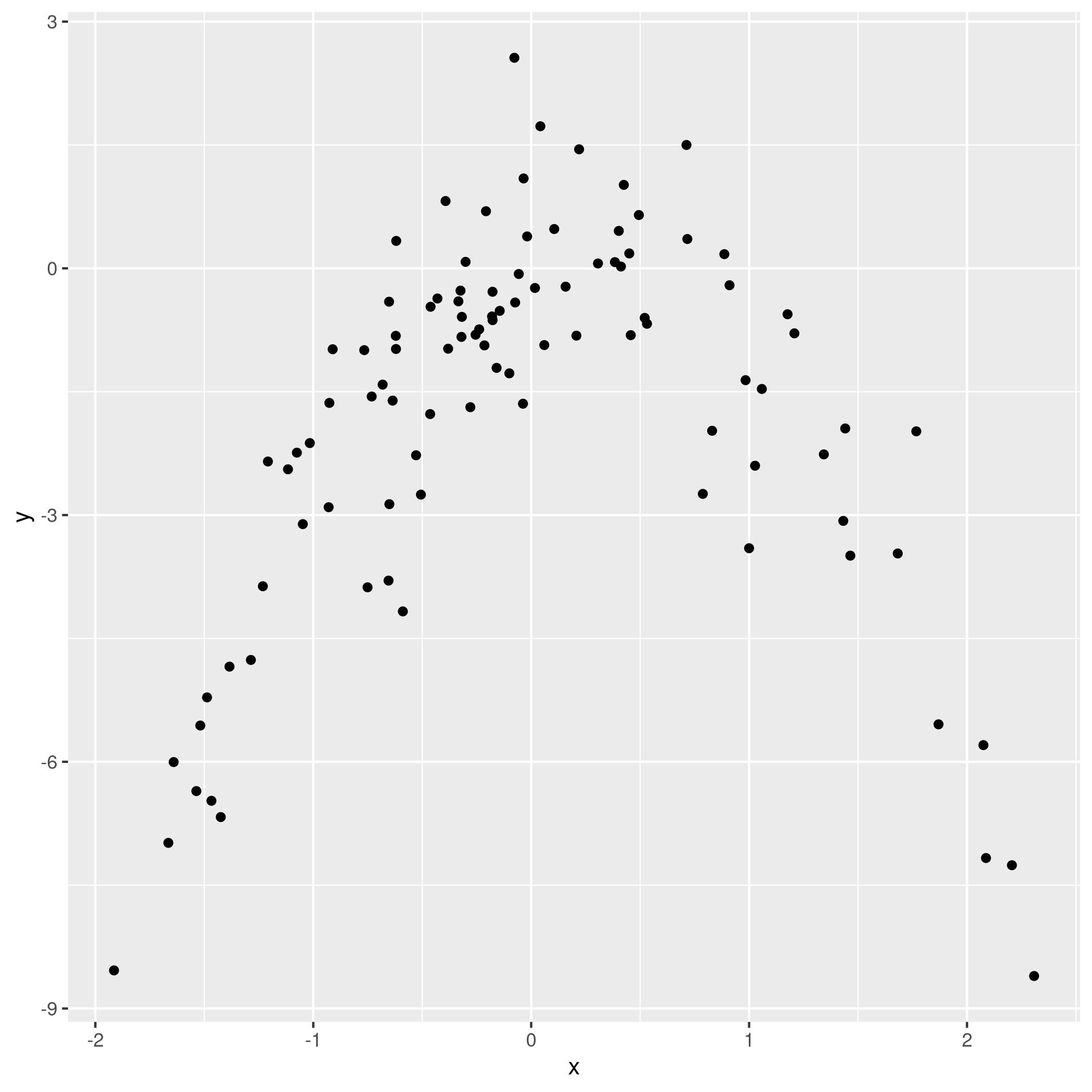 Figure 10: Model data plot