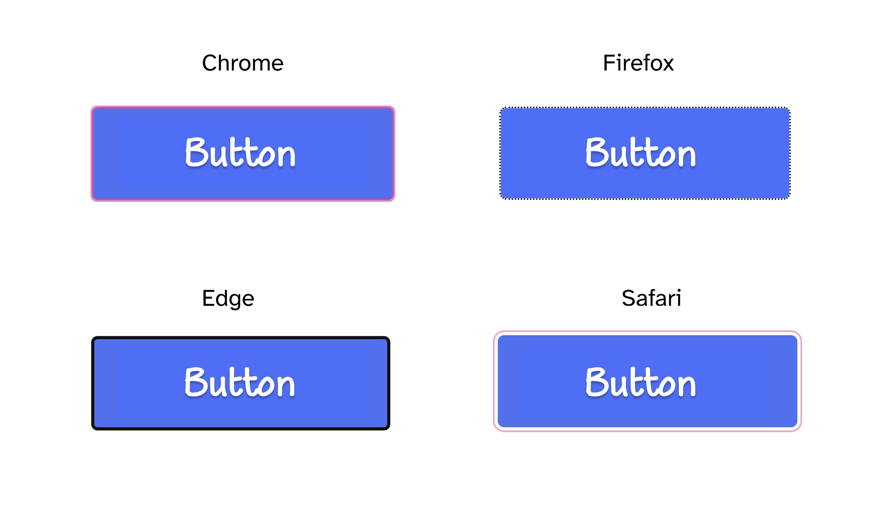 Screenshot showing a blue button on a white background with four different focus indicators as applied by Chrome, Firefox, Edge, and Safari.