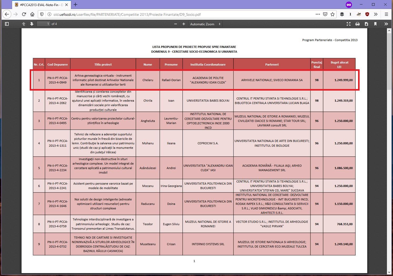 Date din Arhiva Genealogică Virtuală