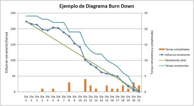 diagrama-burn-down
