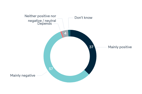 Influence of the United States - Lowy Institute Poll 2020