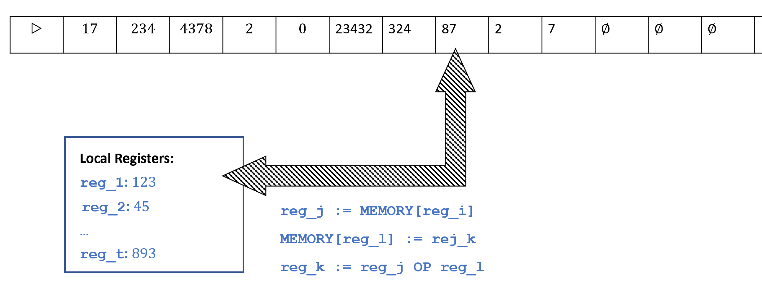 A RAM Machine contains a finite number of local registers, each of which holds an integer, and an unbounded memory array. It can perform arithmetic operations on its register as well as load to a register r the contents of the memory at the address indexed by the number in register r'.