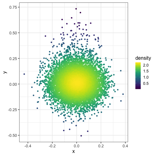 plot of chunk plot-with-density-bandwith