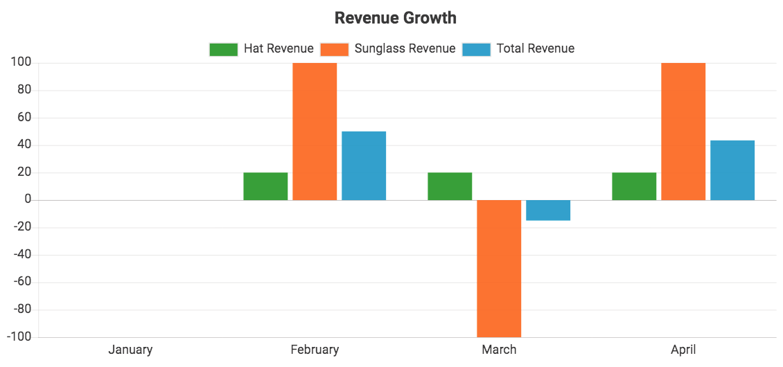 Revenue growth by product, data from QuickBooks Online, displayed in a bar chart with a monthly interval