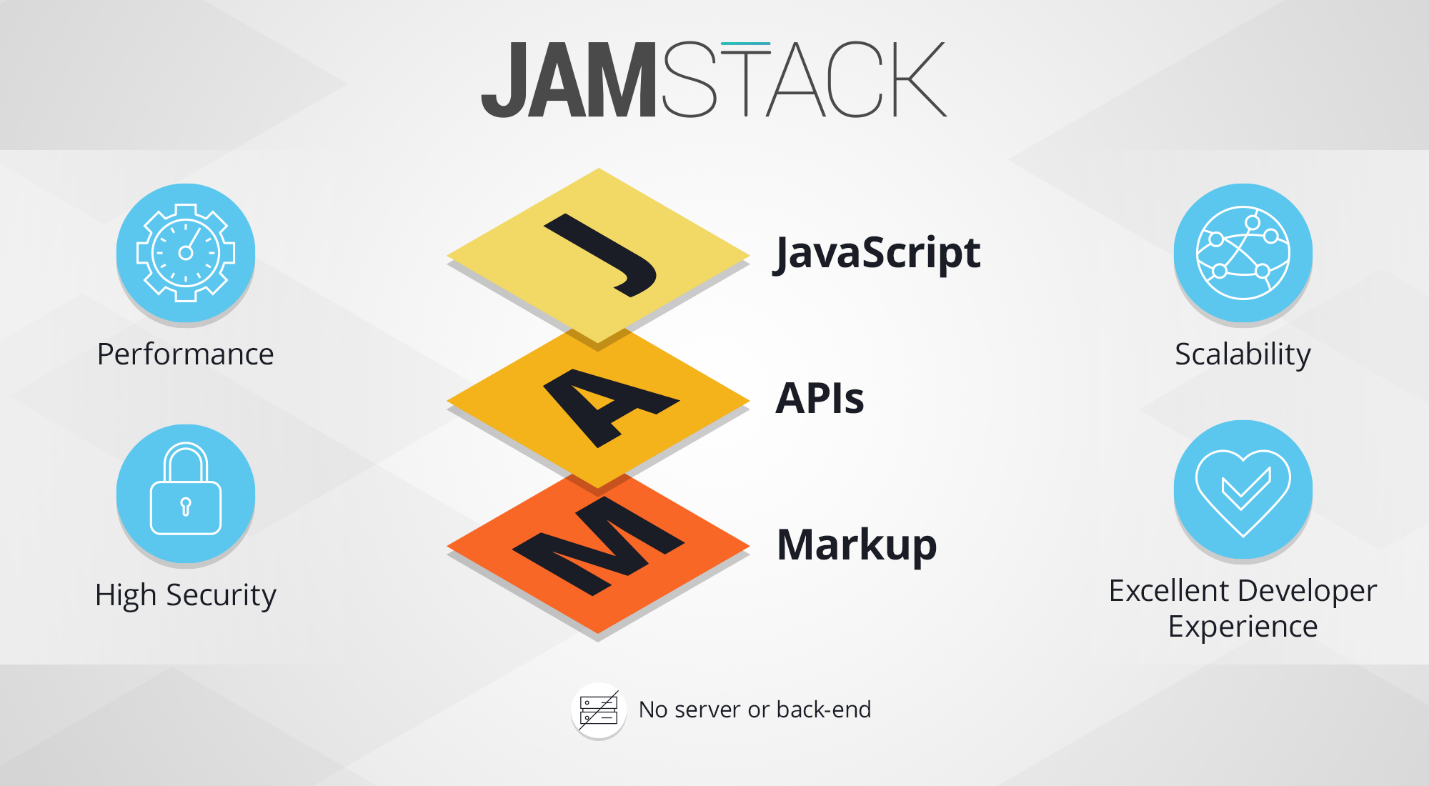 Jamstack in 2021: Why Developers and Marketing Strategists NEED to Upgrade Their Content Stack