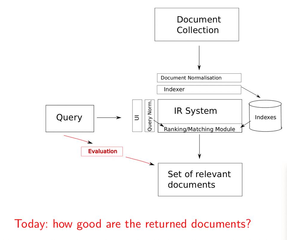 Làm thế nào để đánh giá kết quả trả về