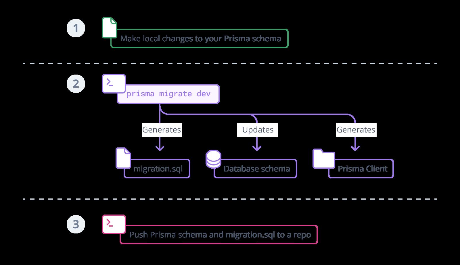 Development workflow with `prisma migrate dev`