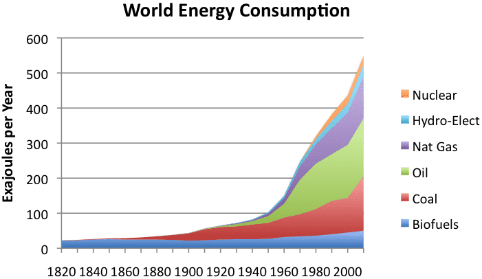 World energy consumption by source