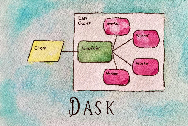 Dask system diagram