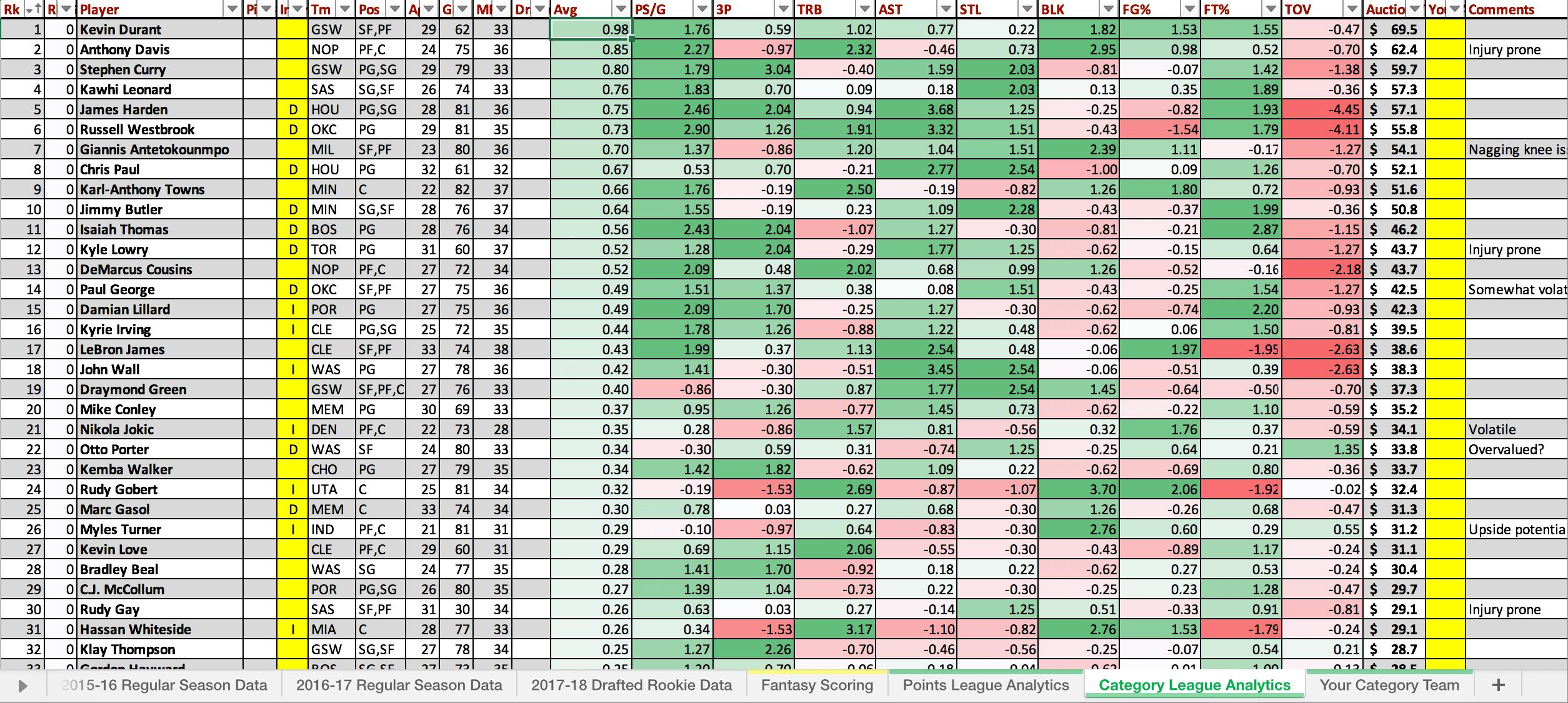 NBA excel sheet z-scores