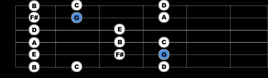g major third position guitar