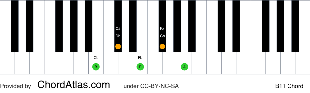 Piano chord chart for the B eleventh chord (B11). The notes B, F#, A, C# and E are highlighted.