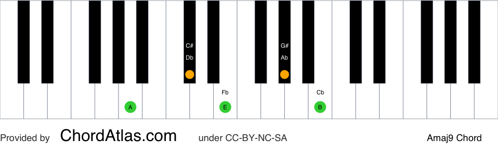 Piano chord chart for the A major ninth chord (Amaj9). The notes A, C#, E, G# and B are highlighted.