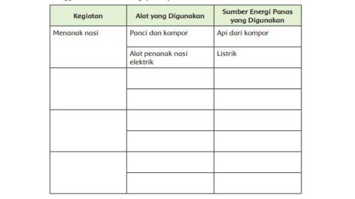 Soal Penggunaan Energi Panas