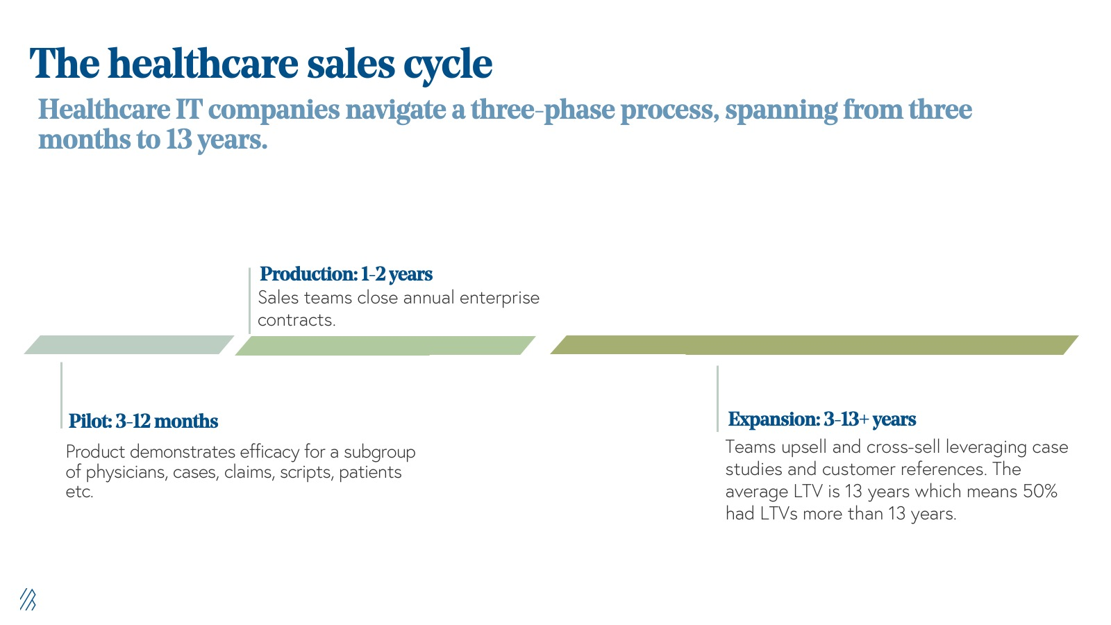 The healthcare sales cycle
