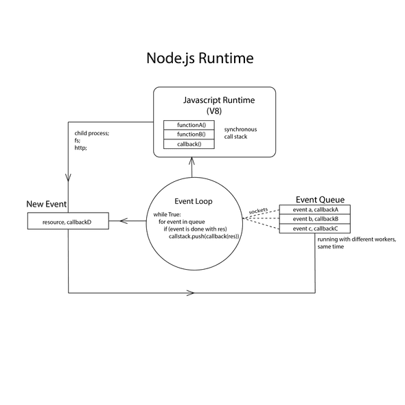 node runtime