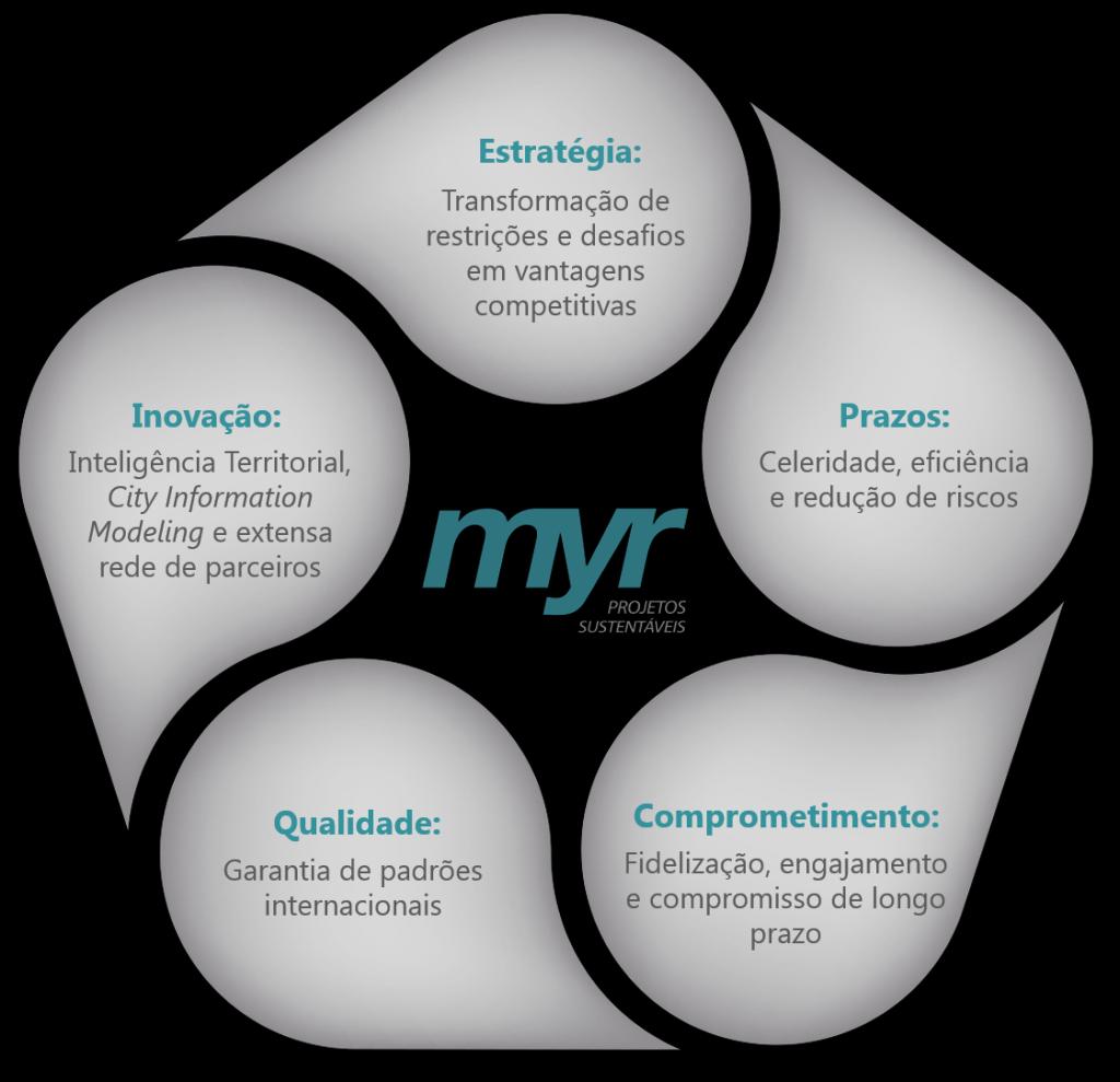Diferenciais da MYR