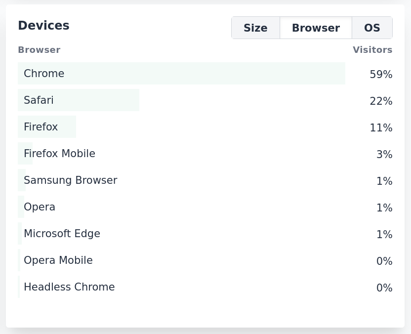 Top browsers in Plausible Analytics