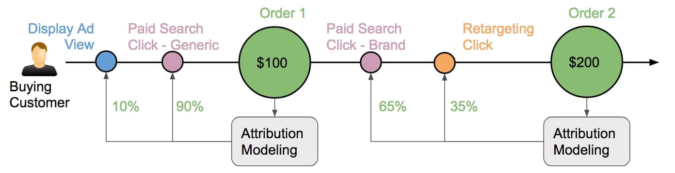 Single Conversion Attribution