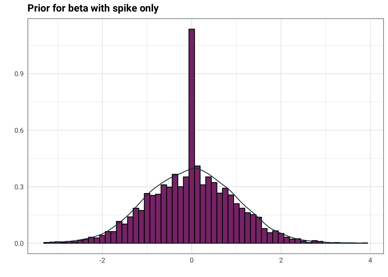 Spike and slab: Bayesian linear regression with variable