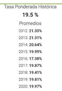 Rendimientos de Prestadero del 2012 al 2020