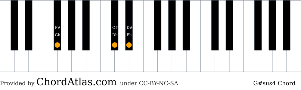 Piano chord chart for the G sharp suspended fourth chord (G#sus4). The notes Gb, C# and D# are highlighted.