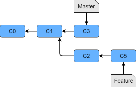 Git 機能ブランチ