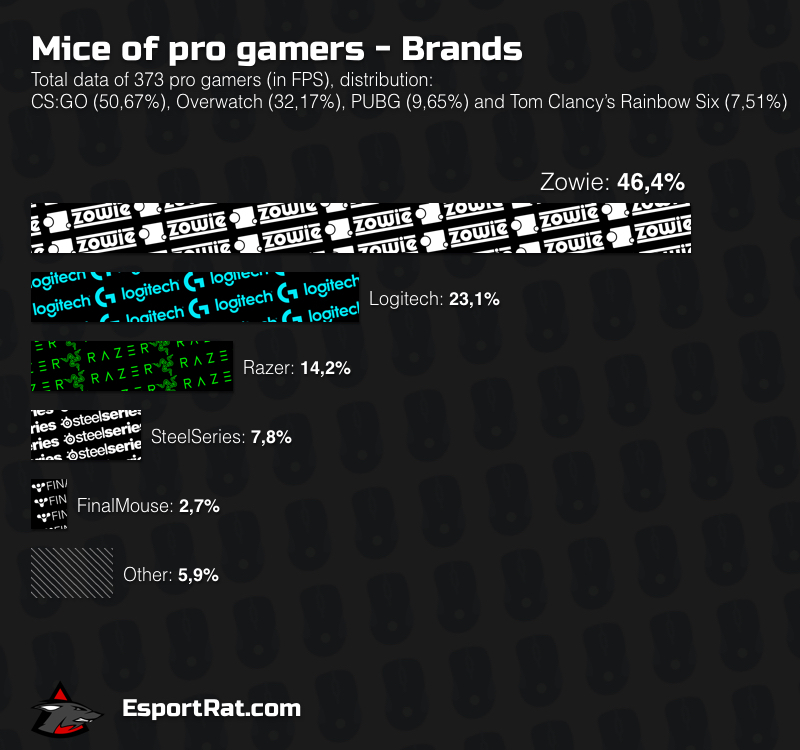 eng-mice-pro-gamers-brands